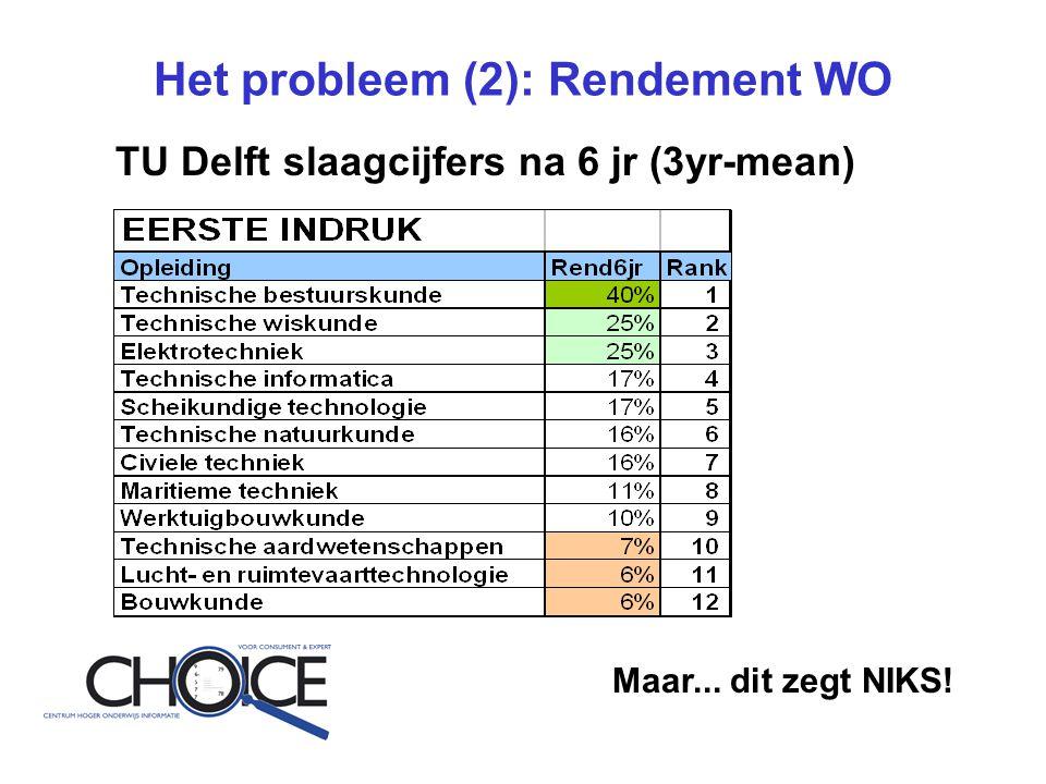 Het probleem (2): Rendement WO TU Delft slaagcijfers na 6 jr (3yr-mean) Maar... dit zegt NIKS!
