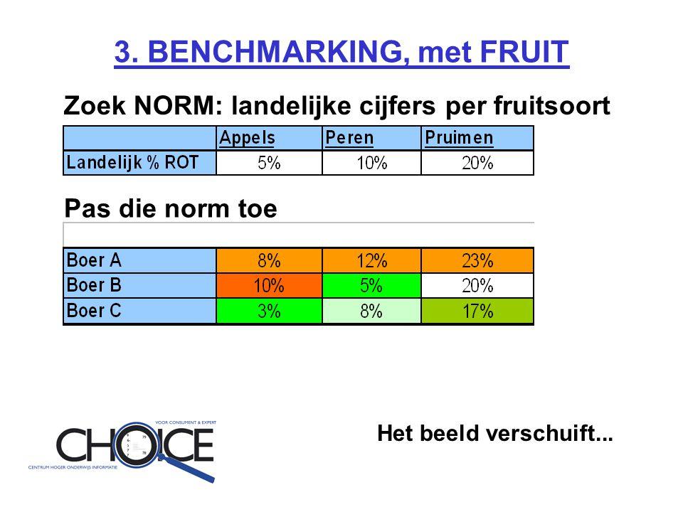 3. BENCHMARKING, met FRUIT Zoek NORM: landelijke cijfers per fruitsoort Pas die norm toe Het beeld verschuift...