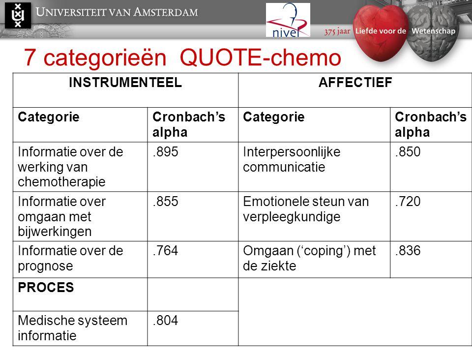 7 categorieën QUOTE-chemo INSTRUMENTEELAFFECTIEF CategorieCronbach's alpha CategorieCronbach's alpha Informatie over de werking van chemotherapie.895I