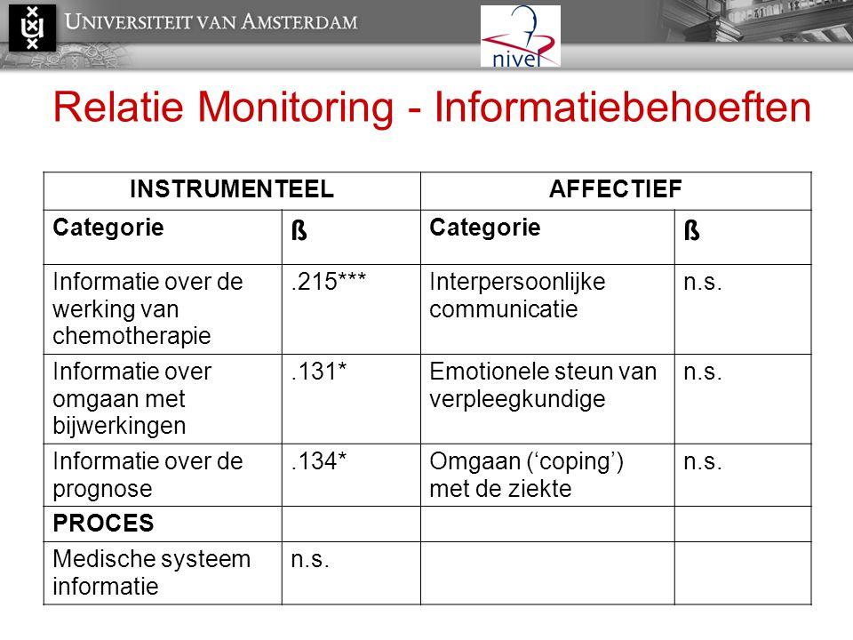 Relatie Monitoring - Informatiebehoeften INSTRUMENTEELAFFECTIEF Categorie ß ß Informatie over de werking van chemotherapie.215***Interpersoonlijke com