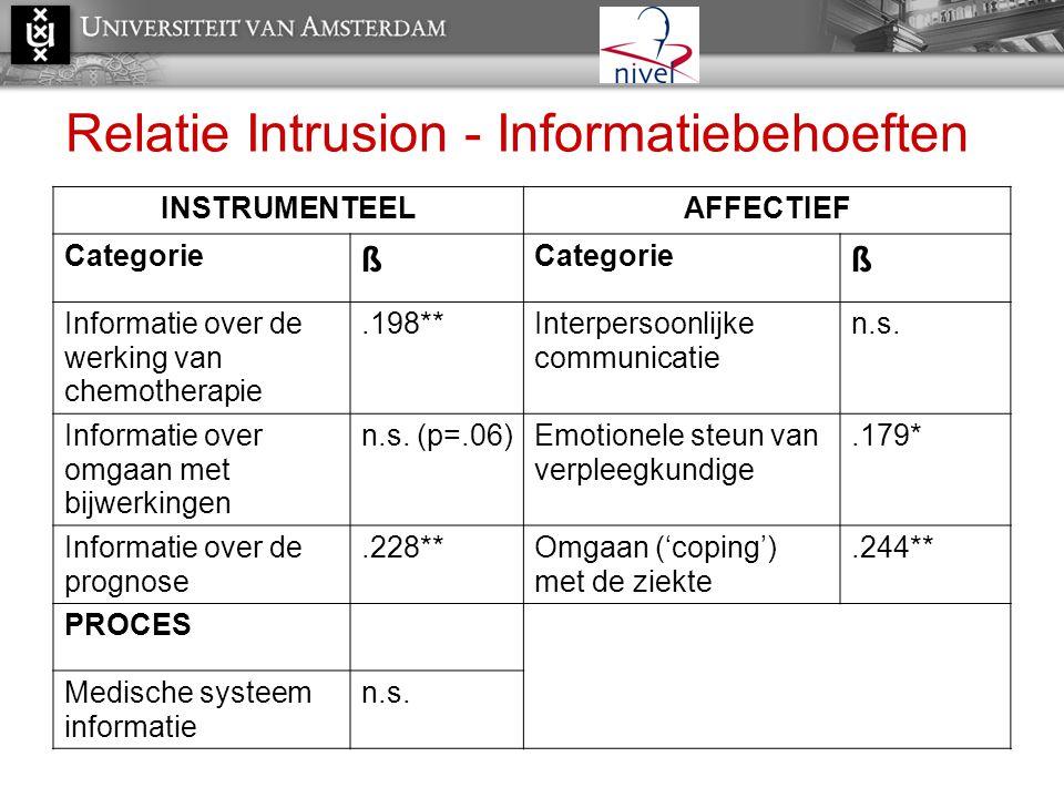Relatie Intrusion - Informatiebehoeften INSTRUMENTEELAFFECTIEF Categorie ß ß Informatie over de werking van chemotherapie.198**Interpersoonlijke commu
