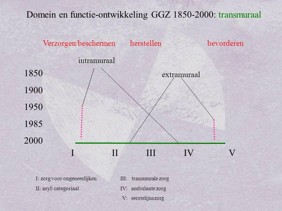 Domein en functie-ontwikkeling GGZ 1850-2000: AZ Verzorgen/beschermen herstellen bevorderen 1850 1900 1950 1985 2000 I II III IV V I: zorg voor ongeneeslijken III: transmurale zorg II: asyl\ categoriaalIV: ambulante zorg V: eerstelijnszorg AZ