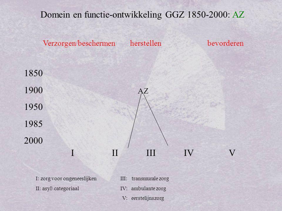 Domein en functie-ontwikkeling GGZ 1850-2000: integraal Verzorgen/beschermen herstellen bevorderen 1850 1900 1950 1985 2000 I II III IV V intramuraal I: zorg voor ongeneeslijken III: transmurale zorg II: asyl\ categoriaalIV: ambulante zorg V: eerstelijnszorg extramuraal AZ 1980 differentiatie