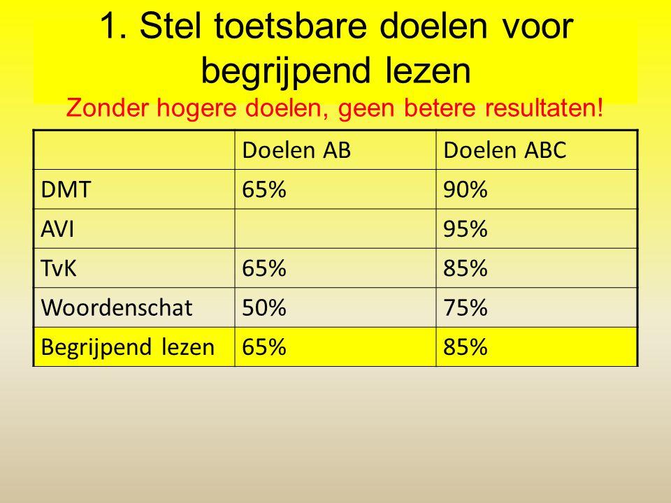 1. Stel toetsbare doelen voor begrijpend lezen Zonder hogere doelen, geen betere resultaten! Doelen ABDoelen ABC DMT65%90% AVI95% TvK65%85% Woordensch