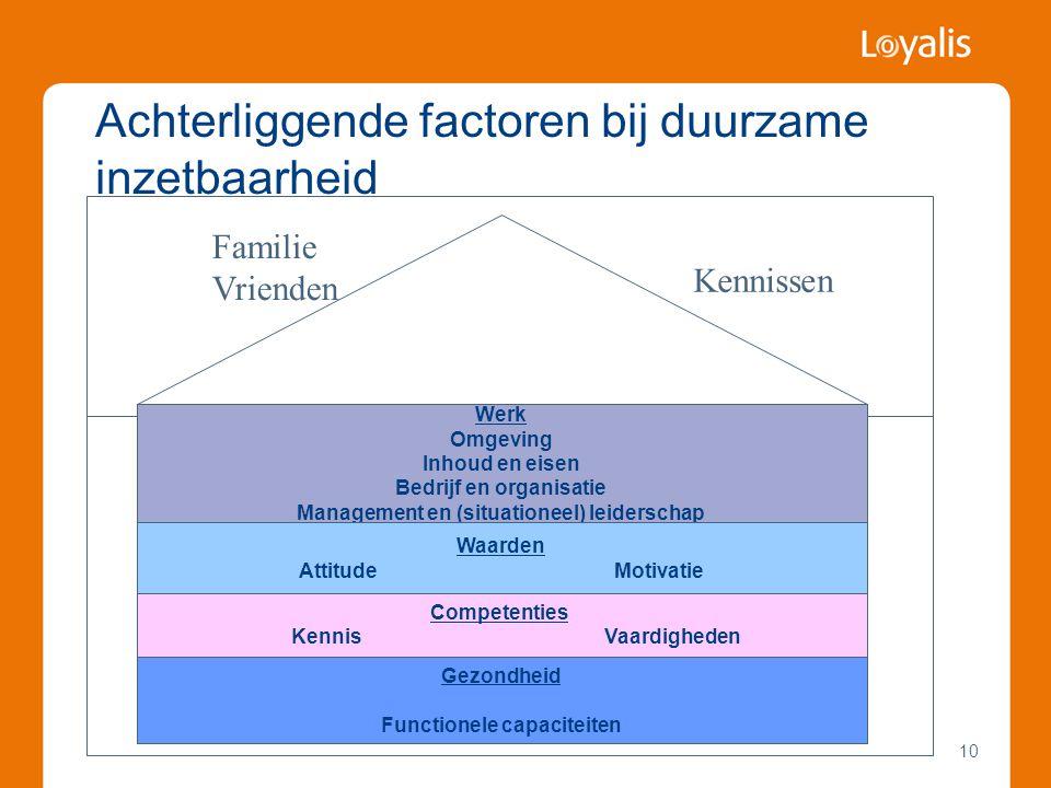 10 Achterliggende factoren bij duurzame inzetbaarheid Werk Omgeving Inhoud en eisen Bedrijf en organisatie Management en (situationeel) leiderschap Wa