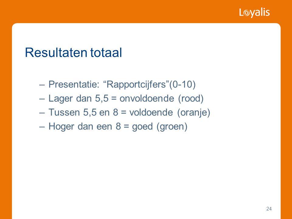 """24 –Presentatie: """"Rapportcijfers""""(0-10) –Lager dan 5,5 = onvoldoende (rood) –Tussen 5,5 en 8 = voldoende (oranje) –Hoger dan een 8 = goed (groen) Resu"""