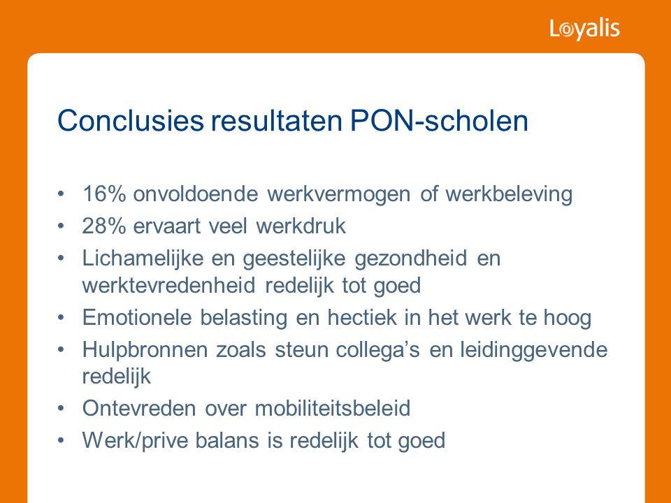 Conclusies resultaten PON-scholen •16% onvoldoende werkvermogen of werkbeleving •28% ervaart veel werkdruk •Lichamelijke en geestelijke gezondheid en