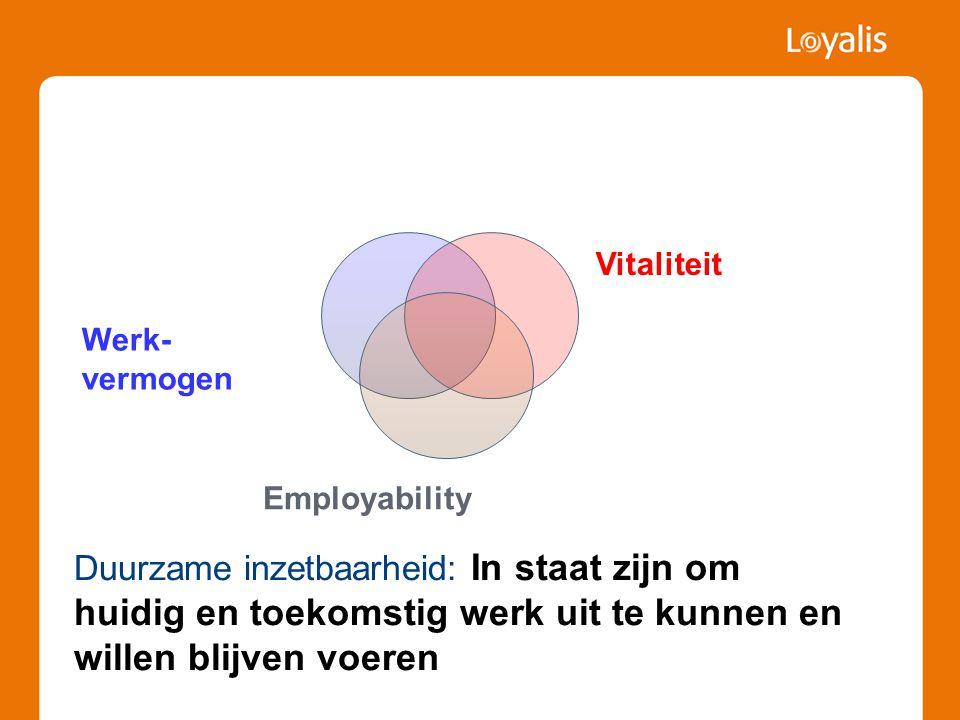 Duurzame inzetbaarheid: In staat zijn om huidig en toekomstig werk uit te kunnen en willen blijven voeren Werk- vermogen Vitaliteit Employability