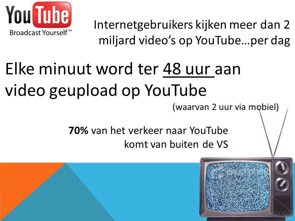 Internetgebruikers kijken meer dan 2 miljard video's op YouTube…per dag Elke minuut word ter 48 uur aan video geupload op YouTube (waarvan 2 uur via mobiel) 70% van het verkeer naar YouTube komt van buiten de VS