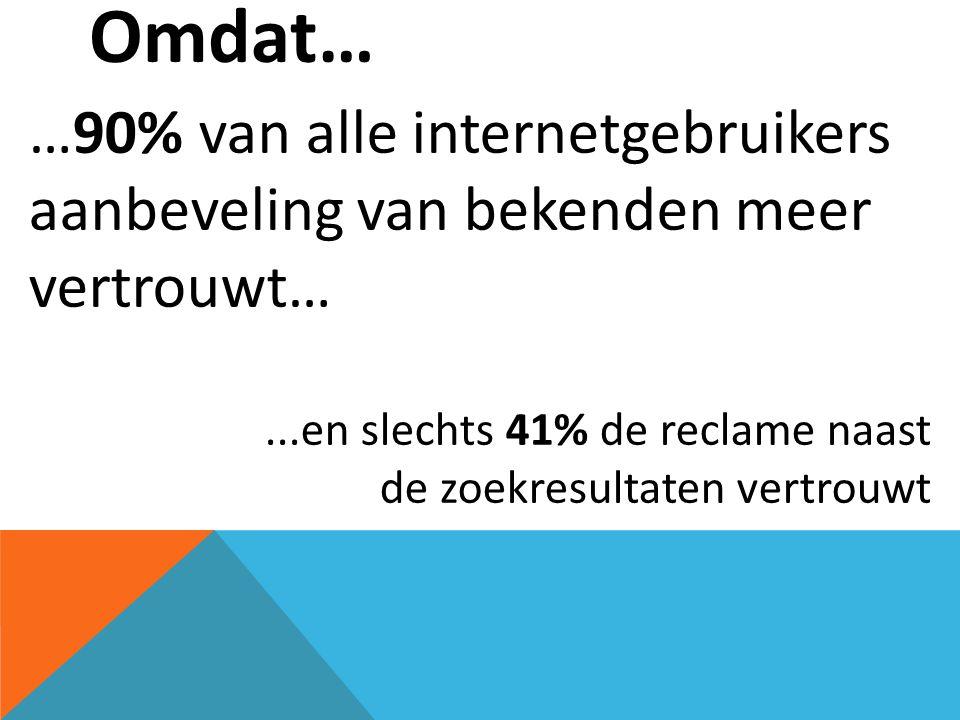 Bijna 7 miljoen actieve gebruikers in Nederland en dit aantal groeit elke dag… …75% van de gebruikers is tussen de 18 en 44 jaar oud.