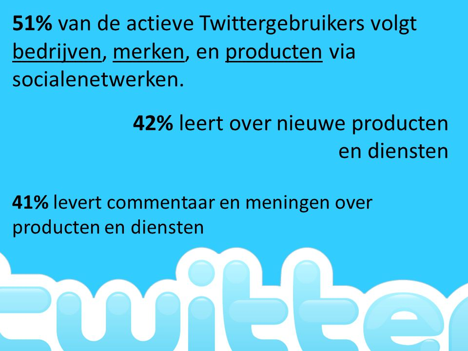 …Nederland is verantwoordelijk voor maar liefst vijf procent van alle verstuurde tweets… …Nederlandse jongeren lopen binnen de EU voorop als het gaat om het gebruik van sociale netwerken…