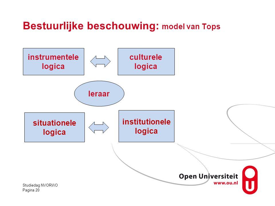 Studiedag NVORWO Pagina 20 Bestuurlijke beschouwing: model van Tops instrumentele logica culturele logica situationele logica institutionele logica le