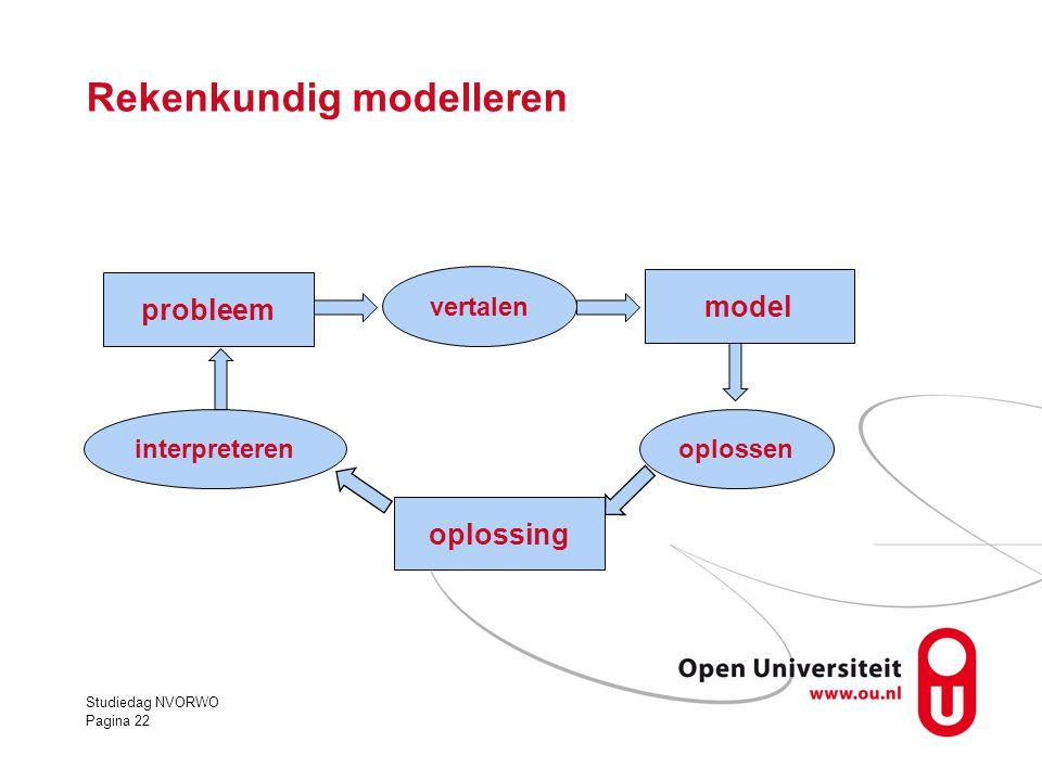 Studiedag NVORWO Pagina 22 Rekenkundig modelleren probleem model oplossing vertalen oplosseninterpreteren