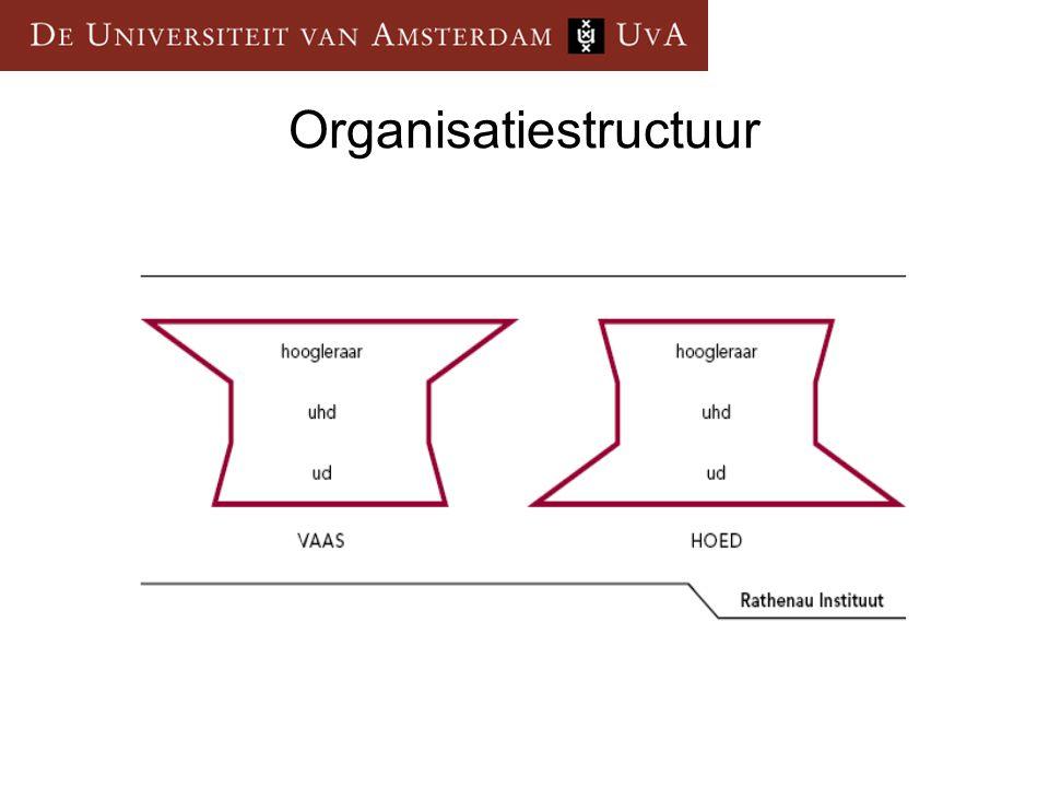  Geen formatiebeginsel  Vaasmodel  Niet-hiërarchische relatie tussen HL en nieuwe UD  Onderzoek is niet- programmatisch  Formatiebeginsel  Hoedmodel  Hiërarchische relatie tussen HL en nieuwe UD  Onderzoek is programmatisch