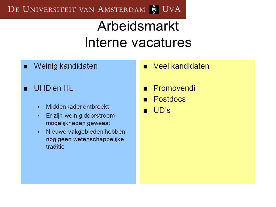 Arbeidsmarkt Interne vacatures  Weinig kandidaten  UHD en HL  Middenkader ontbreekt  Er zijn weinig doorstroom- mogelijkheden geweest  Nieuwe vak