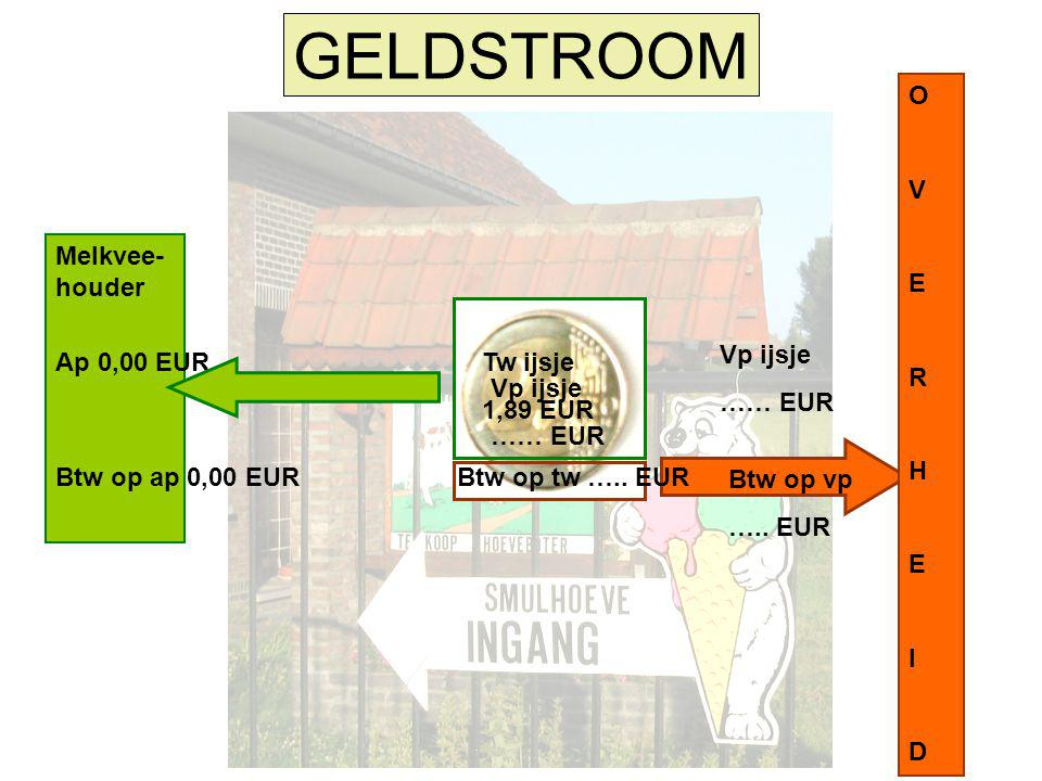 Melkvee- houder Consu- ment GELDSTROOM OVERHEIDOVERHEID Ap ijsje 1,89 EUR Btw op ap … EUR Totale ap …… EUR Consumptie: geen verkoop geen tw