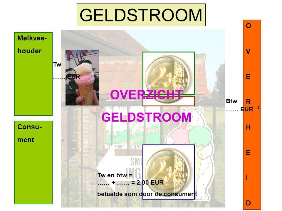 Consu- ment Melkvee- houder GELDSTROOM OVERHEIDOVERHEID OVERZICHT GELDSTROOM Tw …… EUR Btw …… EUR ² Tw en btw = …… + …… = 2,00 EUR betaalde som door d