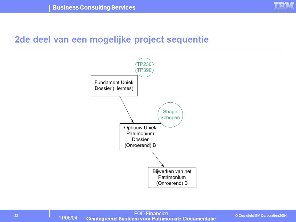 Business Consulting Services © Copyright IBM Corporation /06/04 FOD Financiën Geïntegreerd Systeem voor Patrimoniale Documentatie 22 2de deel van een mogelijke project sequentie