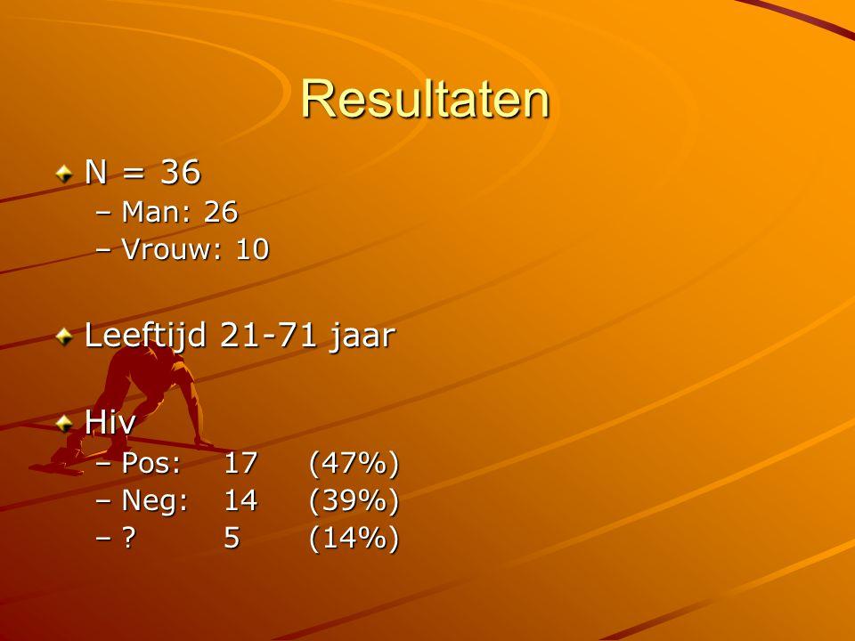 Resultaten N = 36 –Man: 26 –Vrouw: 10 Leeftijd 21-71 jaar Hiv –Pos:17 (47%) –Neg: 14(39%) –? 5(14%)