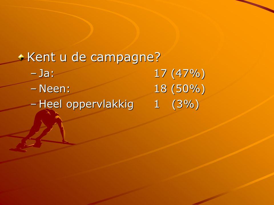 Kent u de campagne? –Ja: 17 (47%) –Neen: 18 (50%) –Heel oppervlakkig1 (3%)