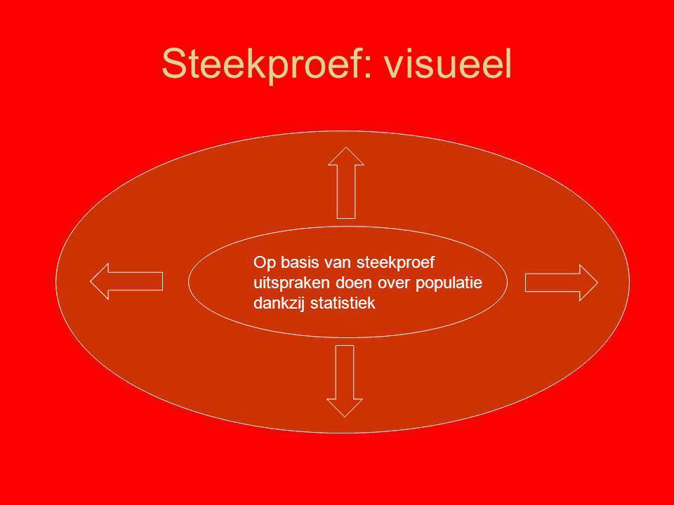 Redenen voor niet-participatie (enkel niet-participanten) Bron: Re-Creatief Vlaanderen