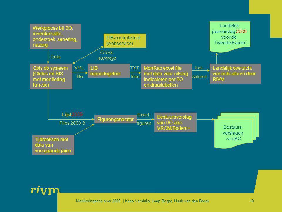 Monitoringactie over 2009 | Kees Versluijs, Jaap Bogte, Huub van den Broek10 Werkproces bij BO: inventarisatie, onderzoek, sanering, nazorg Gbis db sy