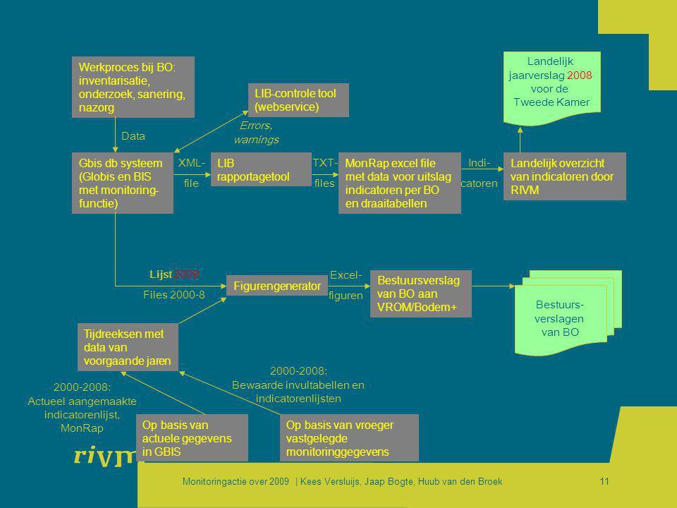 Monitoringactie over 2009 | Kees Versluijs, Jaap Bogte, Huub van den Broek11 Werkproces bij BO: inventarisatie, onderzoek, sanering, nazorg Gbis db sy