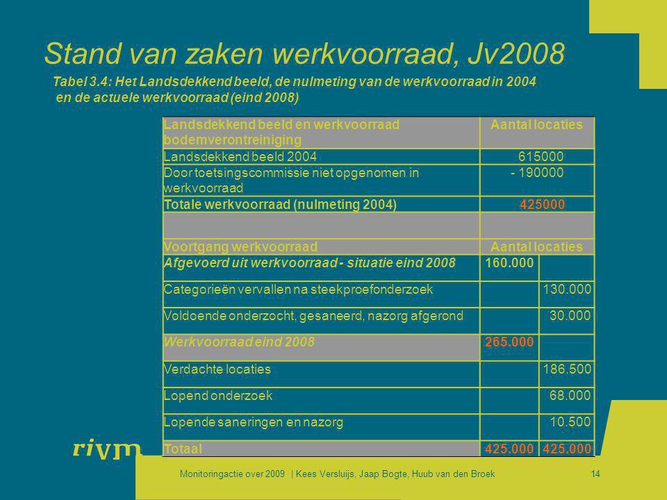 Monitoringactie over 2009 | Kees Versluijs, Jaap Bogte, Huub van den Broek14 Stand van zaken werkvoorraad, Jv2008 Tabel 3.4: Het Landsdekkend beeld, d
