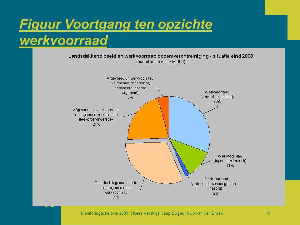 Monitoringactie over 2009 | Kees Versluijs, Jaap Bogte, Huub van den Broek15 Figuur Voortgang ten opzichte werkvoorraad