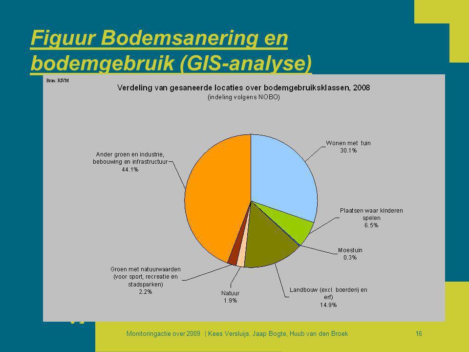 Monitoringactie over 2009 | Kees Versluijs, Jaap Bogte, Huub van den Broek16 Figuur Bodemsanering en bodemgebruik (GIS-analyse)