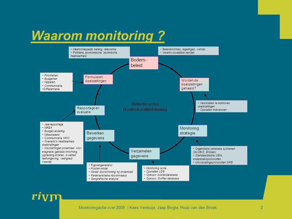 Monitoringactie over 2009 | Kees Versluijs, Jaap Bogte, Huub van den Broek2 Waarom monitoring ? Bodem- beleid Worden de doelstellingen gehaald ? Monit