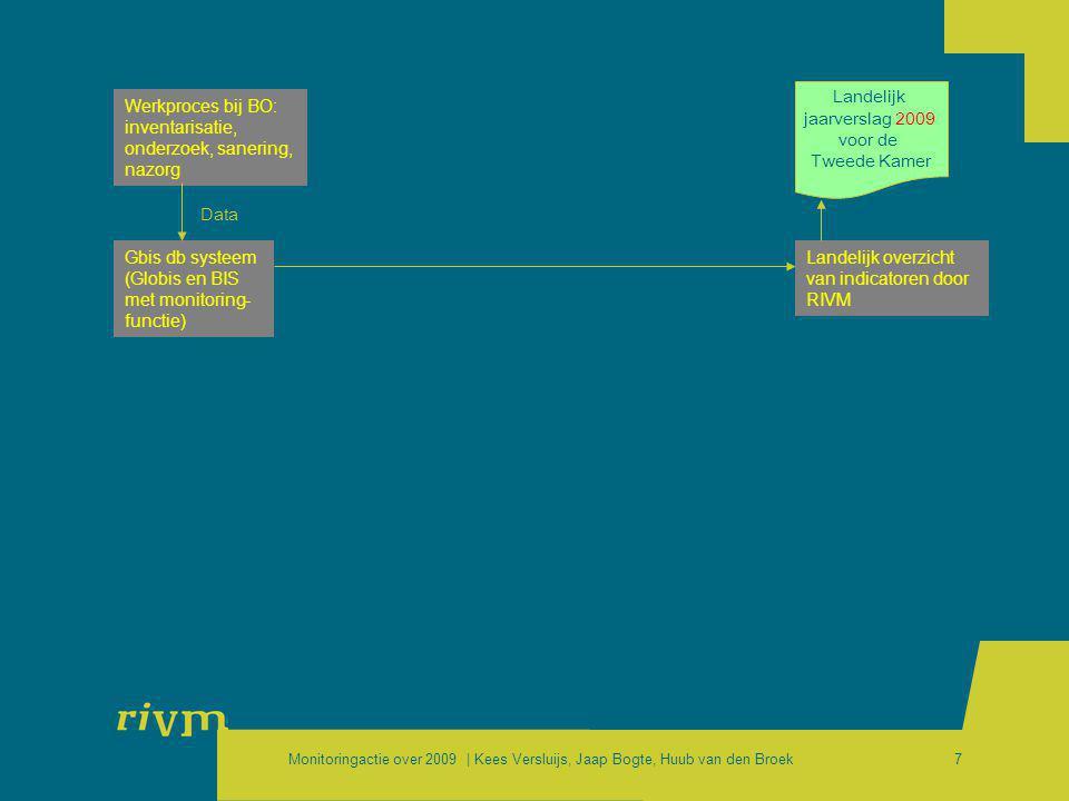 Monitoringactie over 2009 | Kees Versluijs, Jaap Bogte, Huub van den Broek7 Werkproces bij BO: inventarisatie, onderzoek, sanering, nazorg Gbis db sys
