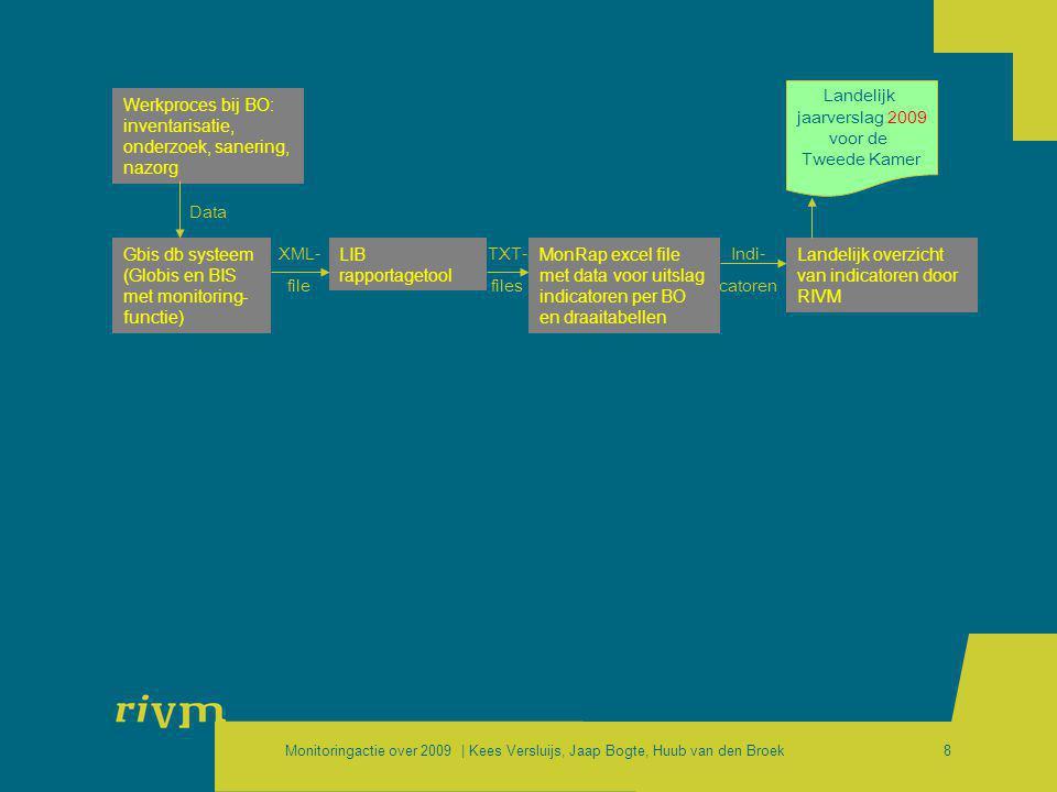 Monitoringactie over 2009 | Kees Versluijs, Jaap Bogte, Huub van den Broek8 Werkproces bij BO: inventarisatie, onderzoek, sanering, nazorg Gbis db sys
