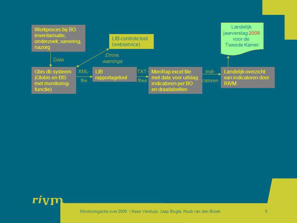 Monitoringactie over 2009 | Kees Versluijs, Jaap Bogte, Huub van den Broek9 Werkproces bij BO: inventarisatie, onderzoek, sanering, nazorg Gbis db sys