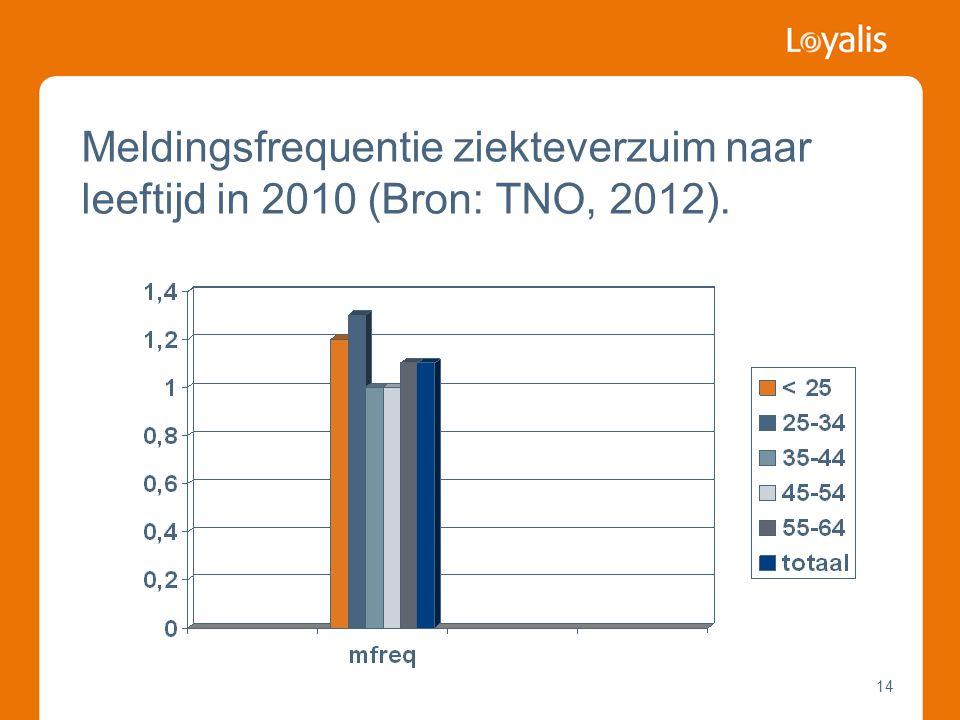 14 Meldingsfrequentie ziekteverzuim naar leeftijd in 2010 (Bron: TNO, 2012).