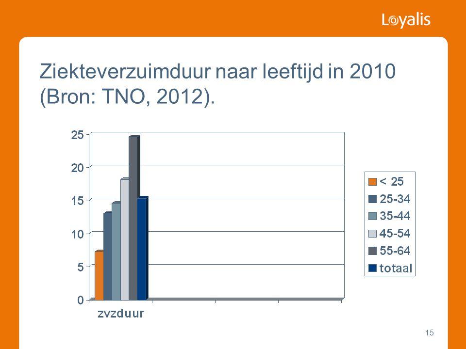 15 Ziekteverzuimduur naar leeftijd in 2010 (Bron: TNO, 2012).