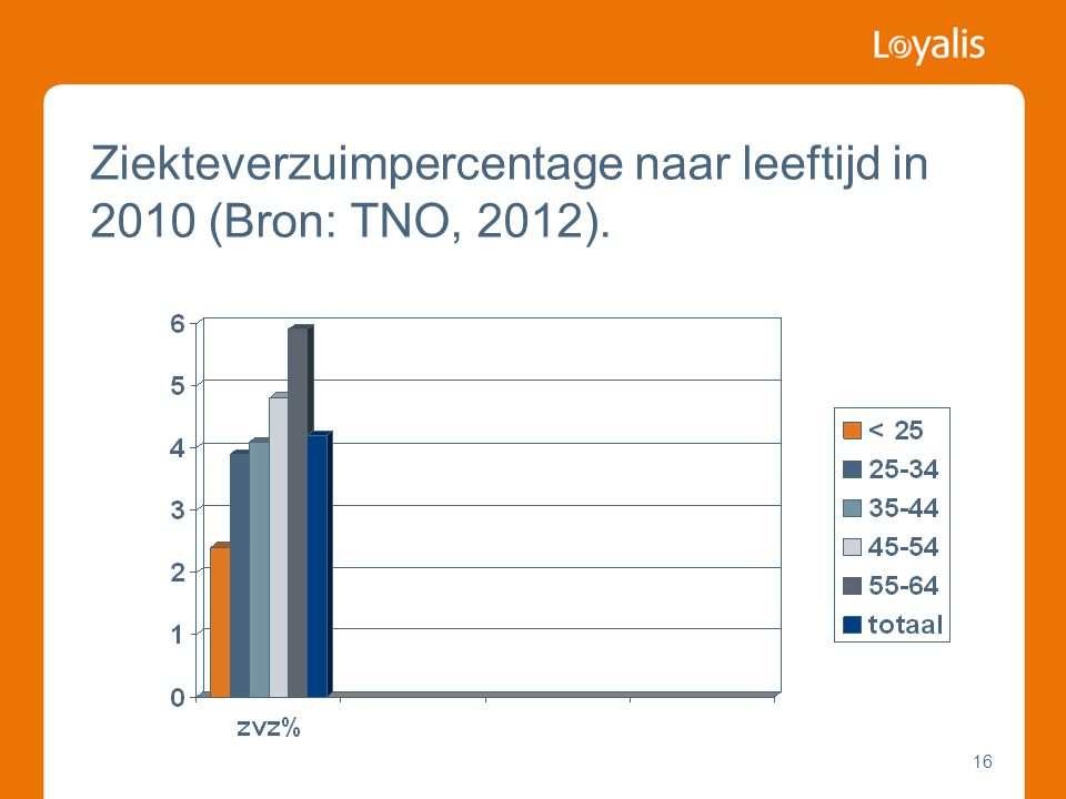 16 Ziekteverzuimpercentage naar leeftijd in 2010 (Bron: TNO, 2012).