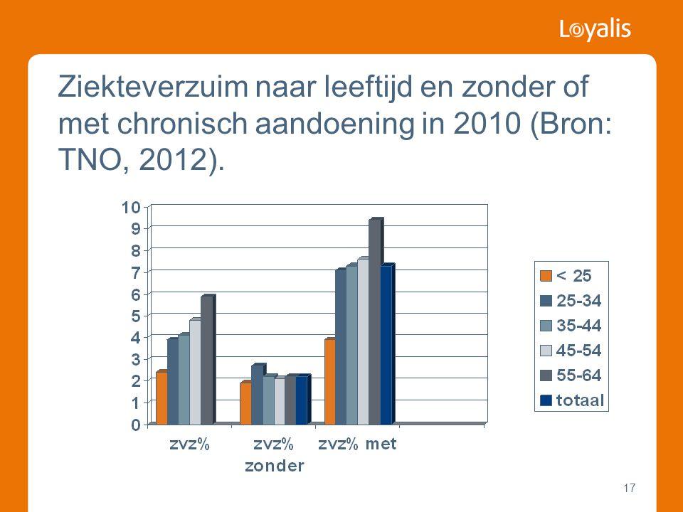 17 Ziekteverzuim naar leeftijd en zonder of met chronisch aandoening in 2010 (Bron: TNO, 2012).