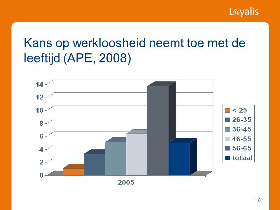 18 Kans op werkloosheid neemt toe met de leeftijd (APE, 2008)