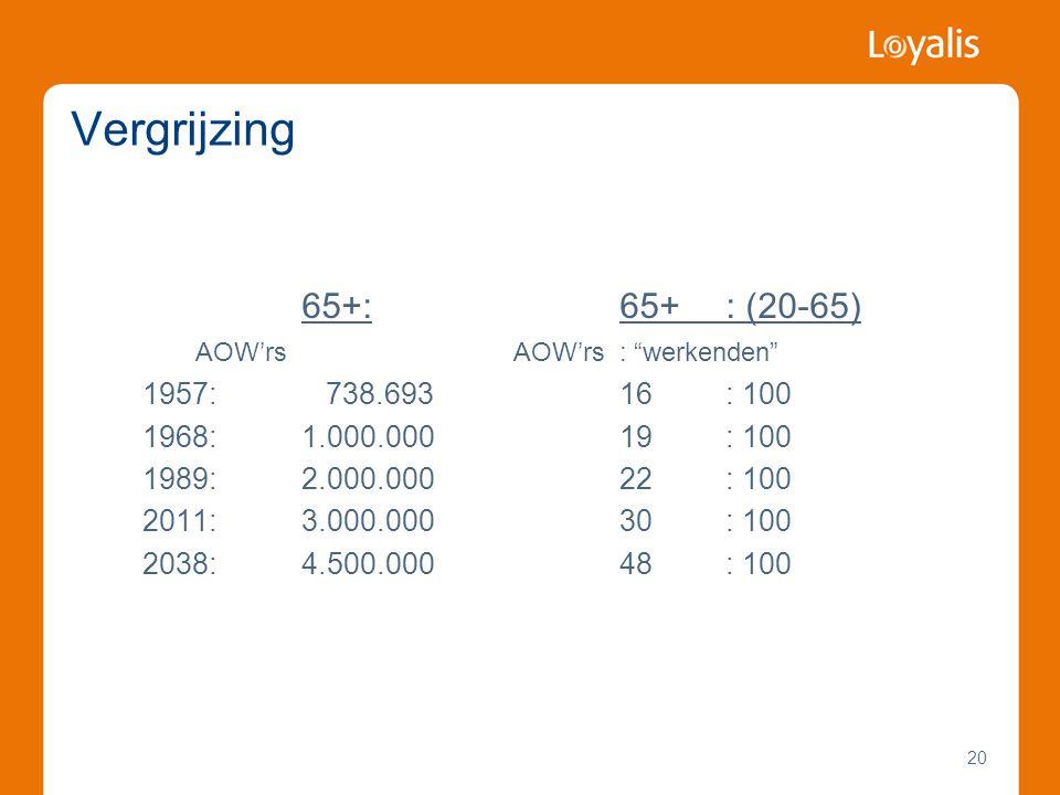 """20 Vergrijzing 65+:65+ : (20-65) AOW'rsAOW'rs: """"werkenden"""" 1957: 738.69316: 100 1968:1.000.00019: 100 1989:2.000.00022: 100 2011:3.000.00030: 100 2038"""