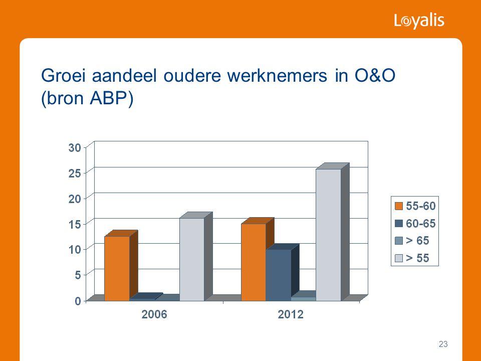 23 Groei aandeel oudere werknemers in O&O (bron ABP)