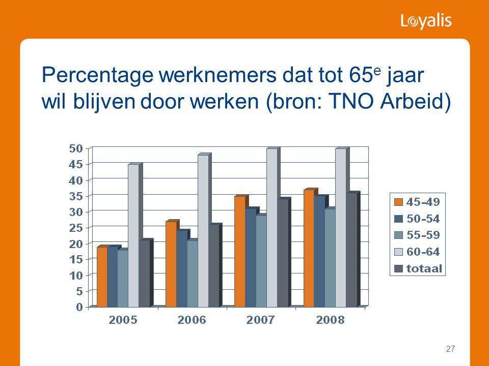 27 Percentage werknemers dat tot 65 e jaar wil blijven door werken (bron: TNO Arbeid)