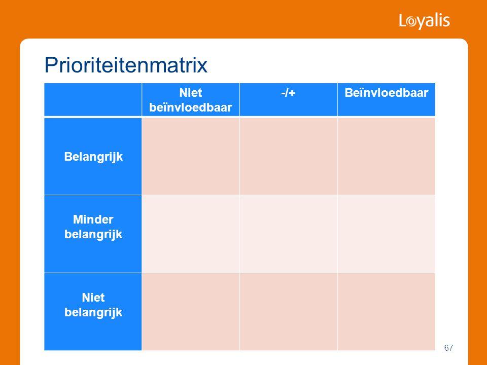 67 Prioriteitenmatrix Niet beïnvloedbaar -/+Beïnvloedbaar Belangrijk Minder belangrijk Niet belangrijk