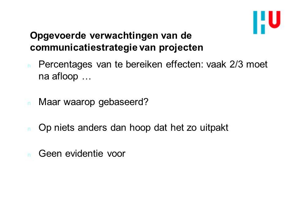 Opgevoerde verwachtingen van de communicatiestrategie van projecten n Percentages van te bereiken effecten: vaak 2/3 moet na afloop … n Maar waarop gebaseerd.