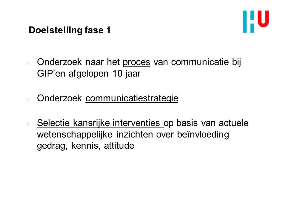 Doelstelling fase 1 n Onderzoek naar het proces van communicatie bij GIP'en afgelopen 10 jaar n Onderzoek communicatiestrategie n Selectie kansrijke interventies op basis van actuele wetenschappelijke inzichten over beïnvloeding gedrag, kennis, attitude