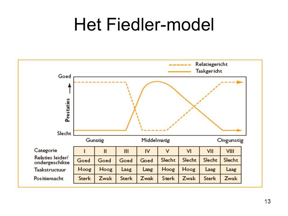 13 Het Fiedler-model