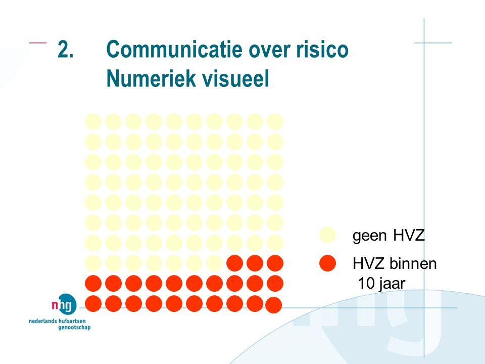 2. Communicatie over risico Numeriek visueel geen HVZ HVZ binnen 10 jaar