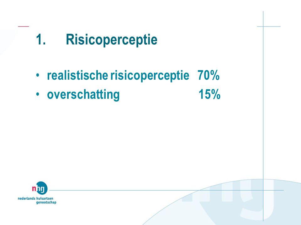 1. Risicoperceptie • realistische risicoperceptie 70% • overschatting 15%
