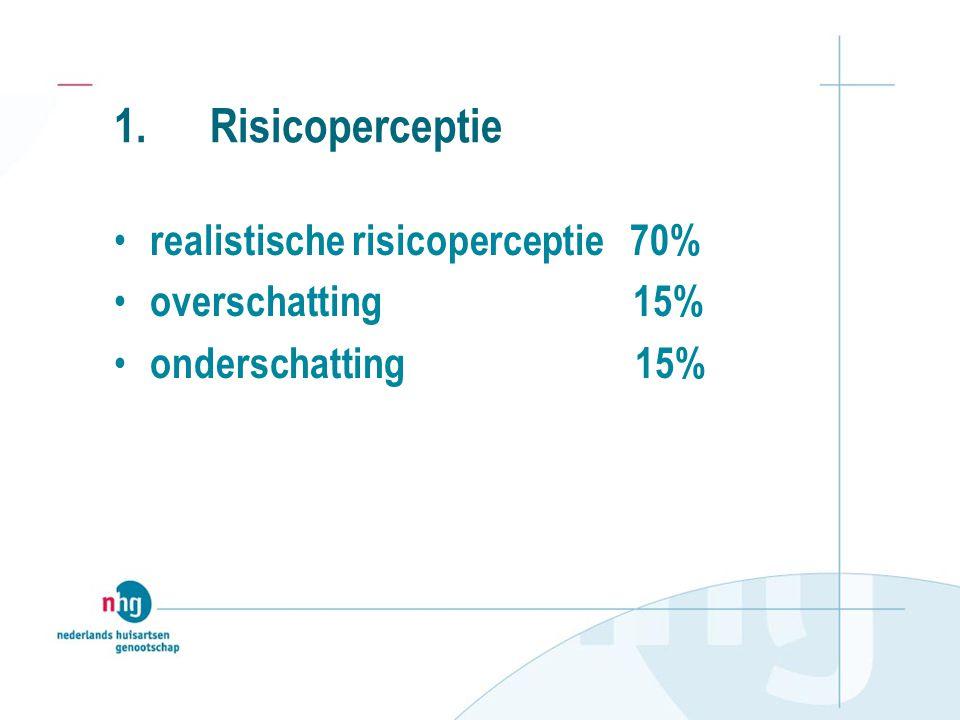 werkelijke risico: hooglaag hoog4%13% laag15%68% Kansschatting: