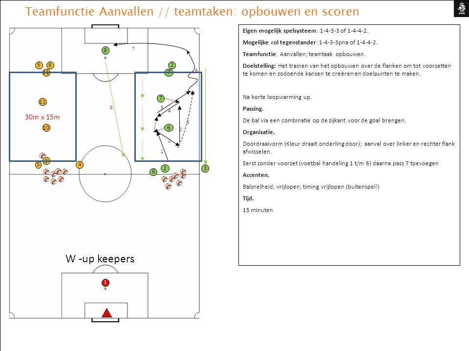 Teamfunctie Aanvallen // teamtaken: opbouwen en scoren Eigen mogelijk spelsysteem: 1-4-3-3 of 1-4-4-2. Mogelijke rol tegenstander: 1-4-3-3pna of 1-4-4